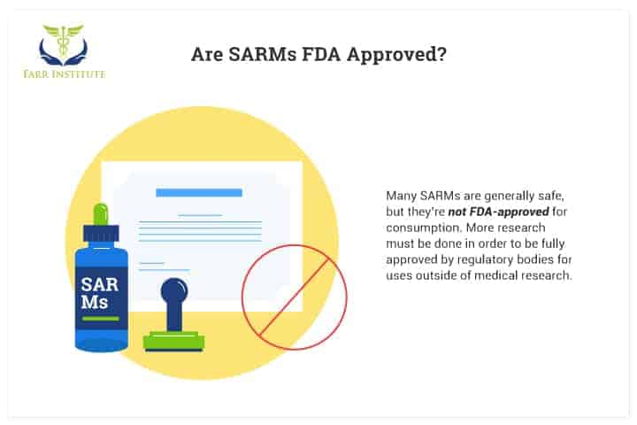 Are-SARMs-FDA-Approved