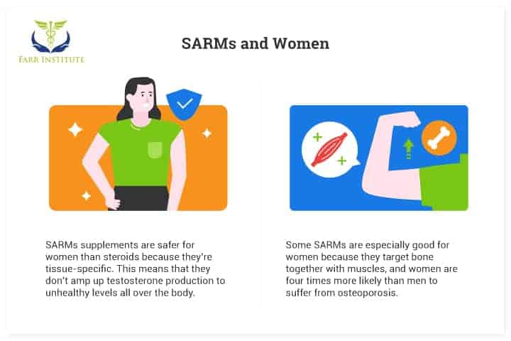 SARMs and Women